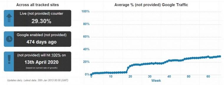 Not provided i Google Analytics
