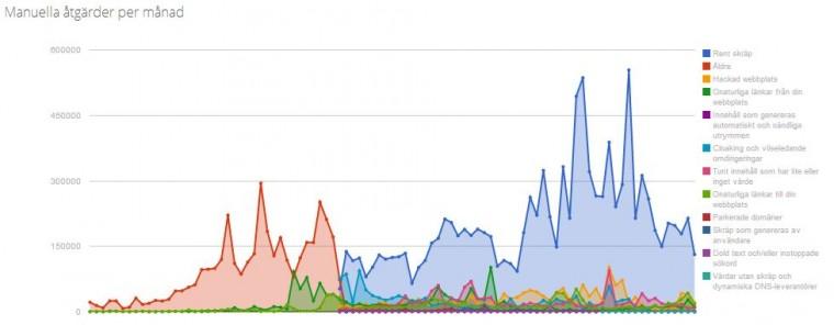 Manuella åtgärder Google gör per månad