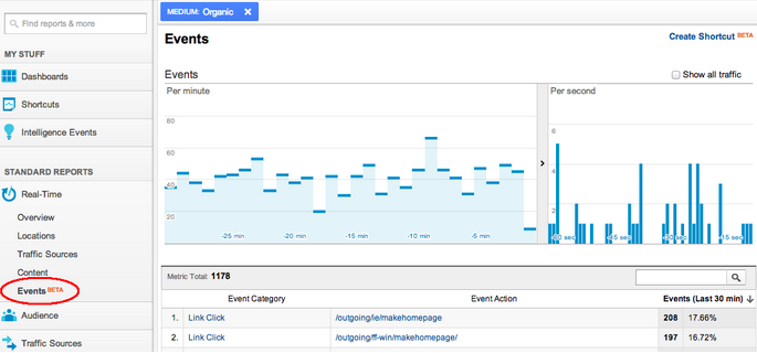 Realtidsrapport i Google analytics